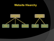 Wiki - Website Hiearchy