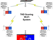 TKD Scoring Wi-Fi System Diagram