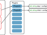 The XML-based input data is also used to forward parameters to plugins via the XPath query language.
