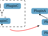 Plugin sockets are configured during run-time, enabling flexible task graph setups.