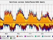 ISP traffic - weekly view
