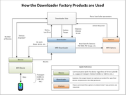Downloader Factory