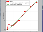 Simple Curve Fit Graph