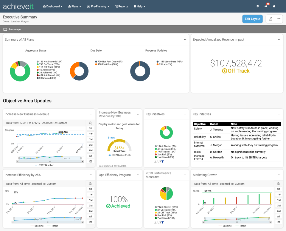Visualize the progress across your organization with automated dashboards and reports