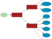 A simple graph example utilizing GraphViz's neato