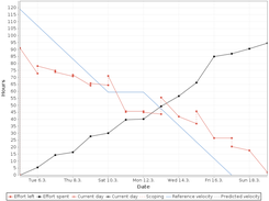 Get an overview of progress through burndown graph