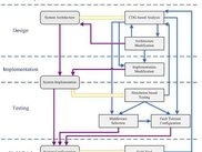 The analysis flow of system reliability