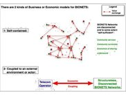 Examples of BIONETS networks in which BEBS can be used
