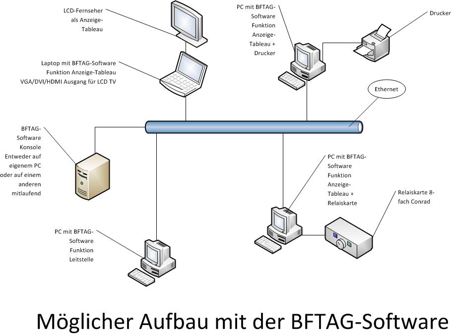 BFTAG-Software download | SourceForge.net