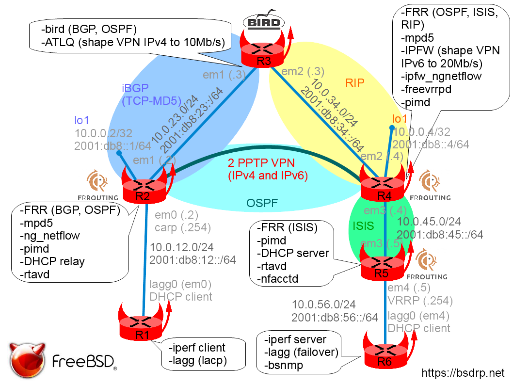 BSD Router Project download | SourceForge net