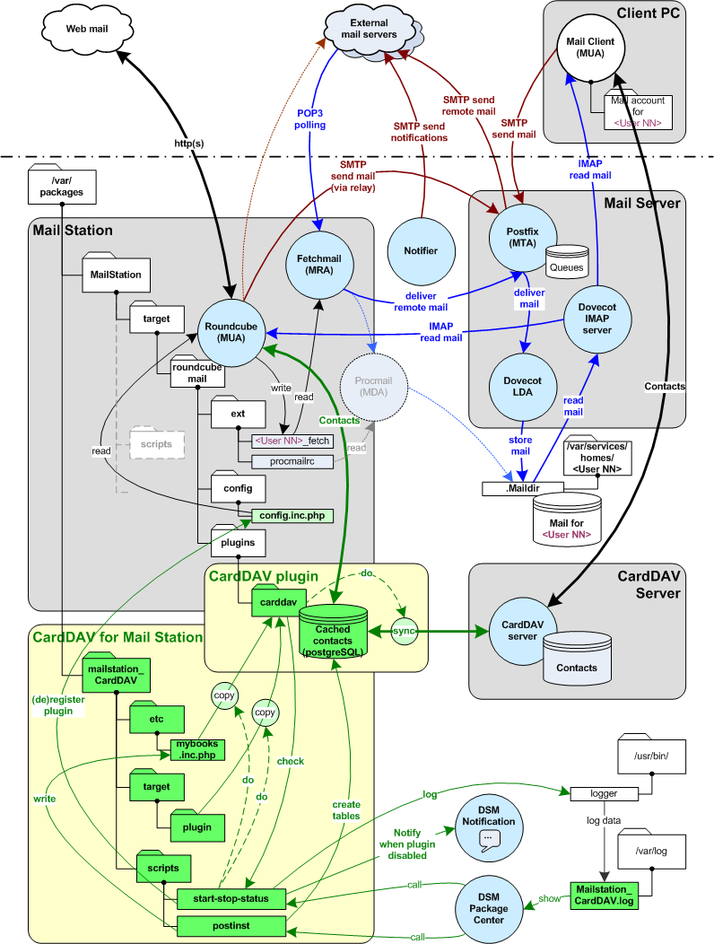 Carddav Synology