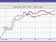 Rating of Kramnik and Topolov