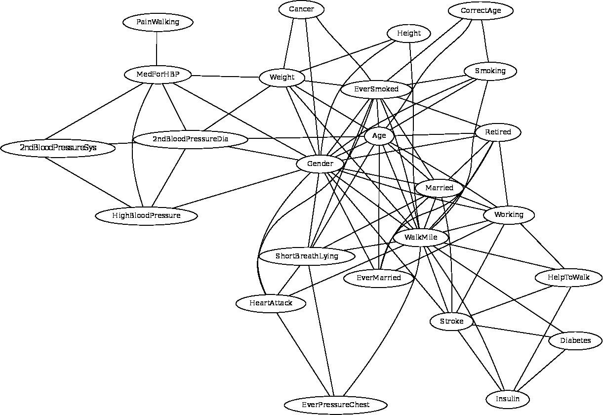 Chordalysis