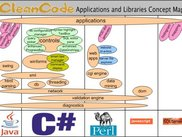 Conceptual Site Map of CleanCode's Available Code