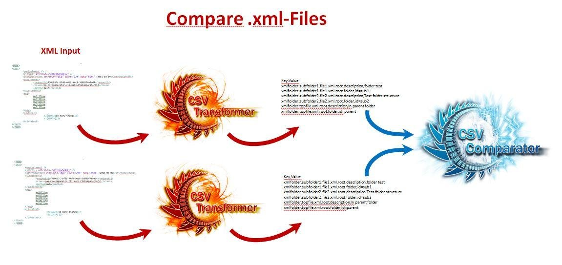 CSV Comparator download | SourceForge net