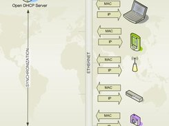 Open DHCP Server download | SourceForge net