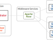 Simplified Architecture Overview