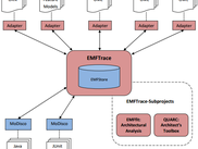 EMFTrace and its relation to other tools