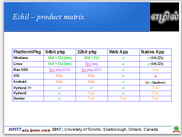 Ezhil Platform and Product Matrix