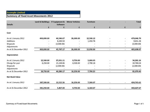 example accounting report An income statement or statement of comprehensive income, statement of revenue & expense, p&l or profit and loss report, reports on a company's income, expenses, and profits over a period of time a profit and loss statement provides information on the operation of the enterprise.