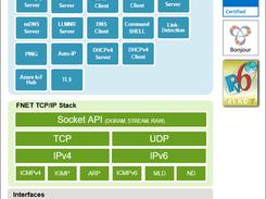 fnet diagram fnet - embedded tcp/ip stack download   sourceforge.net