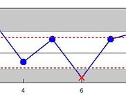 Statistical Process Control (SPC) chart with FXPlot