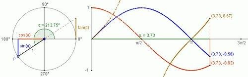 Introduction of the trigonometric functions