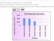 GOAL Bar Graph used by The Marine Genomics Project