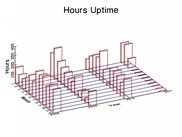 3D view of system uptime