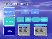Overview of GPE components