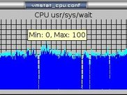 A vmstat CPU usage graph