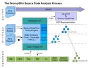The GroovyStAr Source Code Analysis Process