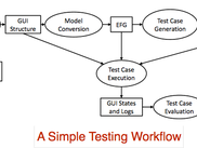 A Simple testing workflow