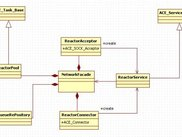 Reactor model class diagram
