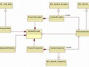Proactor model class diagram