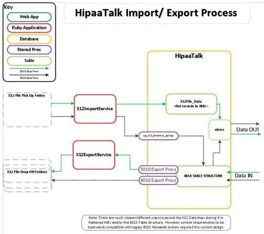 HIPAATalk download | SourceForge net