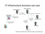 IT infrastructure business use case