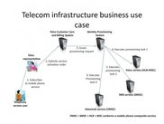 Telecom infrastructure business use case