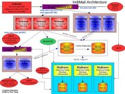 IndiMail Architecture