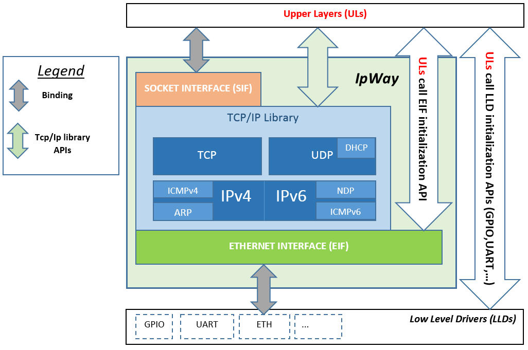 IpWay/HOST free Tcp/Ip Stack Library download | SourceForge net