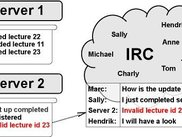 IRC-Appender forwarding selected log message to IRC.