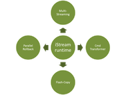 iSTREAM components