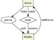 Application graph generated by annotation processor at compile-time