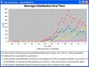 Show the distribution of messages over time