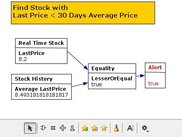 Create your own stock indicator