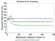 Sojourn time coasting performance of several filters.