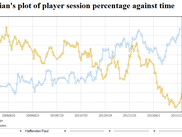 Plot of player percentage over time