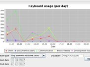 Visualization of collected data - daily keyboard usage