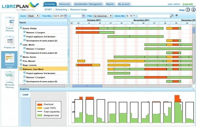 The Top 5 Open Source Project Management Software Tools
