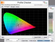 Profile checker CIE diagram - version 1.11
